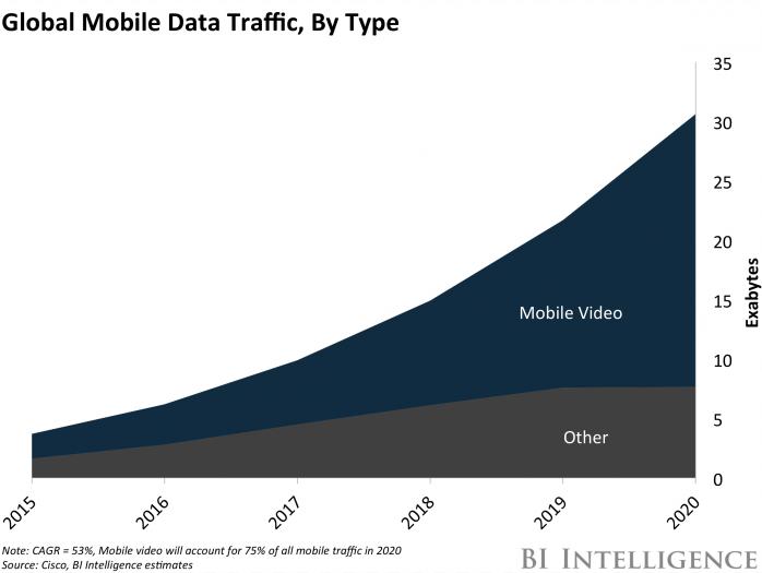 Mobilos videó adatforgalom statisztika