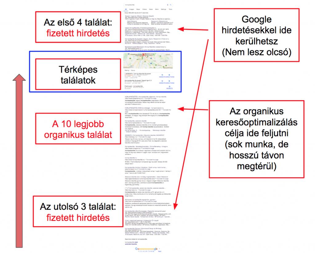 Google térképes találatok