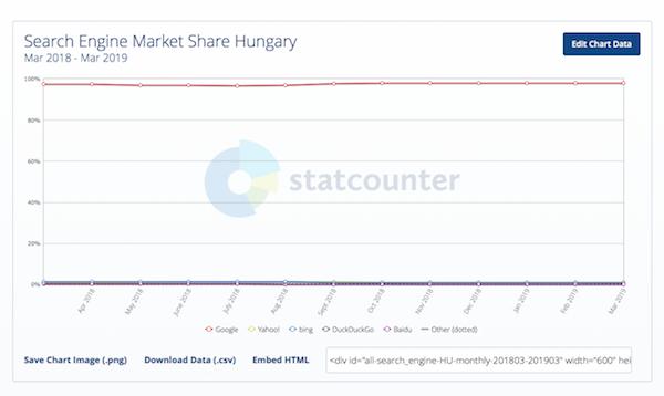 keresőmotorok piaci részesedése Magyaroszágon