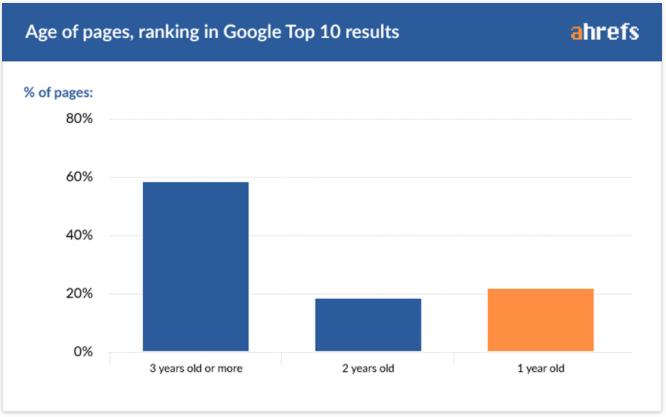 Weboldal a top 10-ben egy év alatt